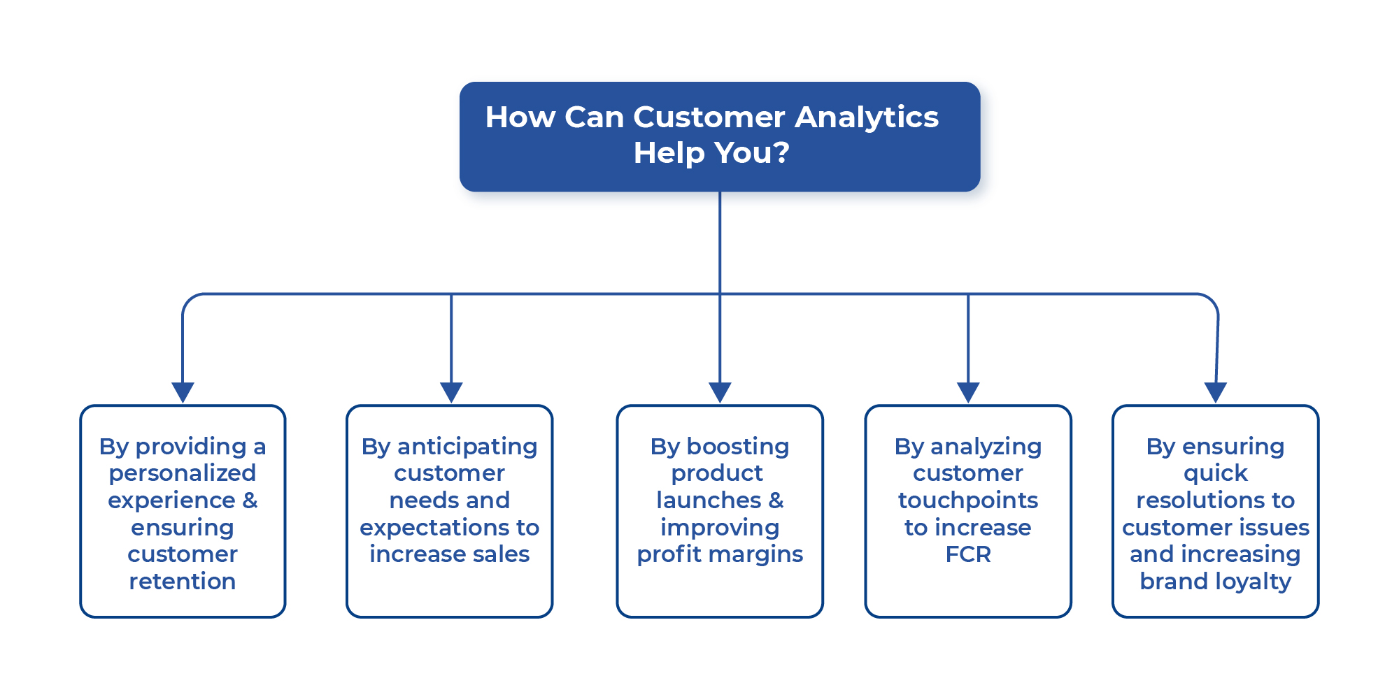 How is Real-Time Analytics Changing the CX Game