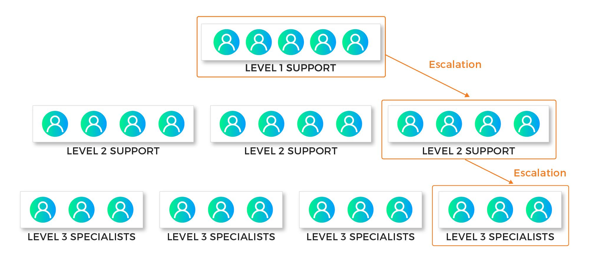 a linear escalation hierarchy where the troubled tickets of varying difficulty get escalated