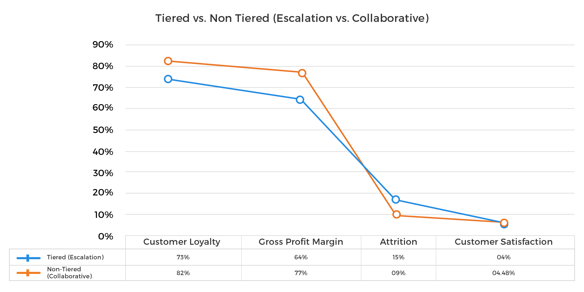 the performance numbers for the collaborative support model are better in each case